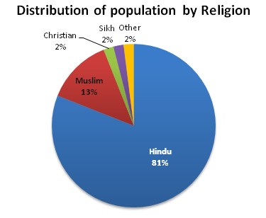 Religious Beliefs Intercultural Communication - World's largest religions in order